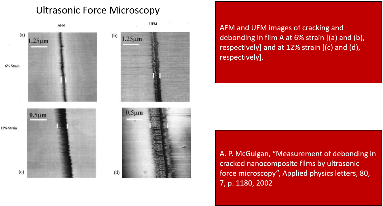Ultrasonic Force Microscopy