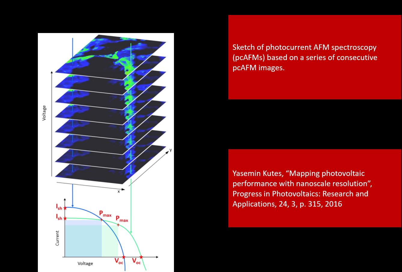 PhotoconductiveAtomicForceMicroscopy and Spectroscopy